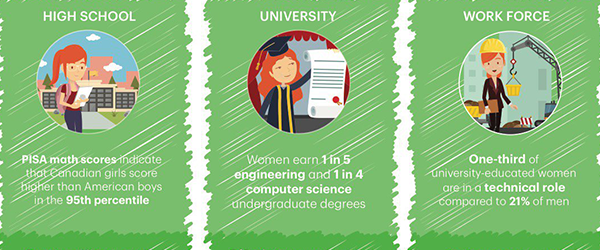 Women and STEM: Bridging the Divide