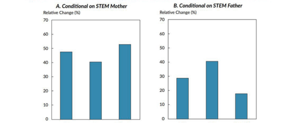 STEM Parents and Women in Finance