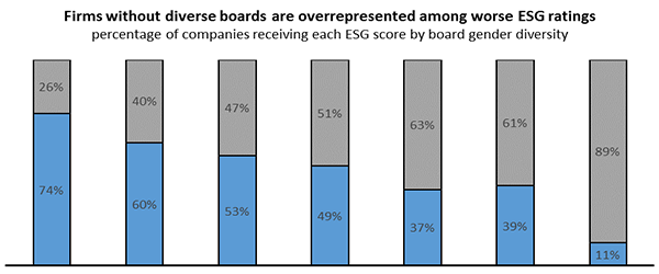 Across the Board Improvements: Gender Diversity and ESG Performance